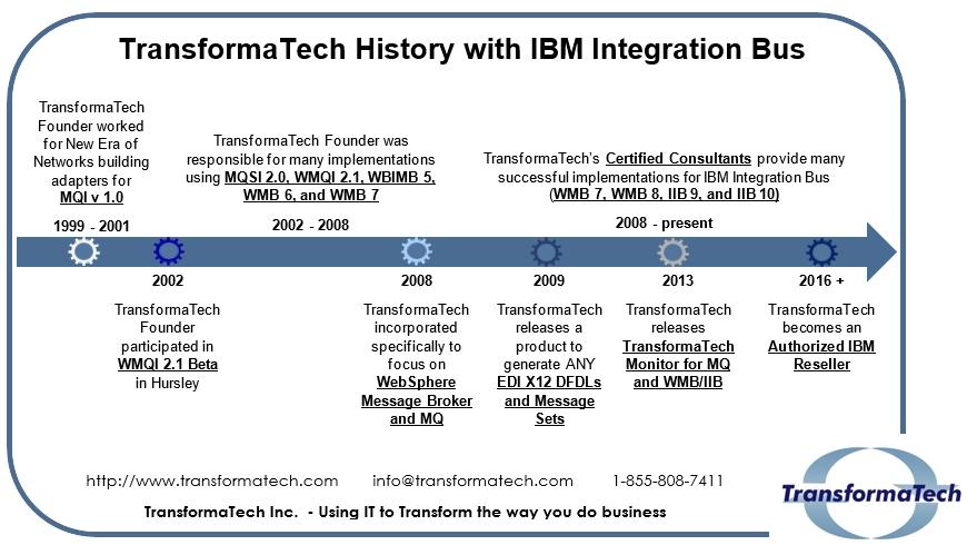 TransformaTechHistory-IIB