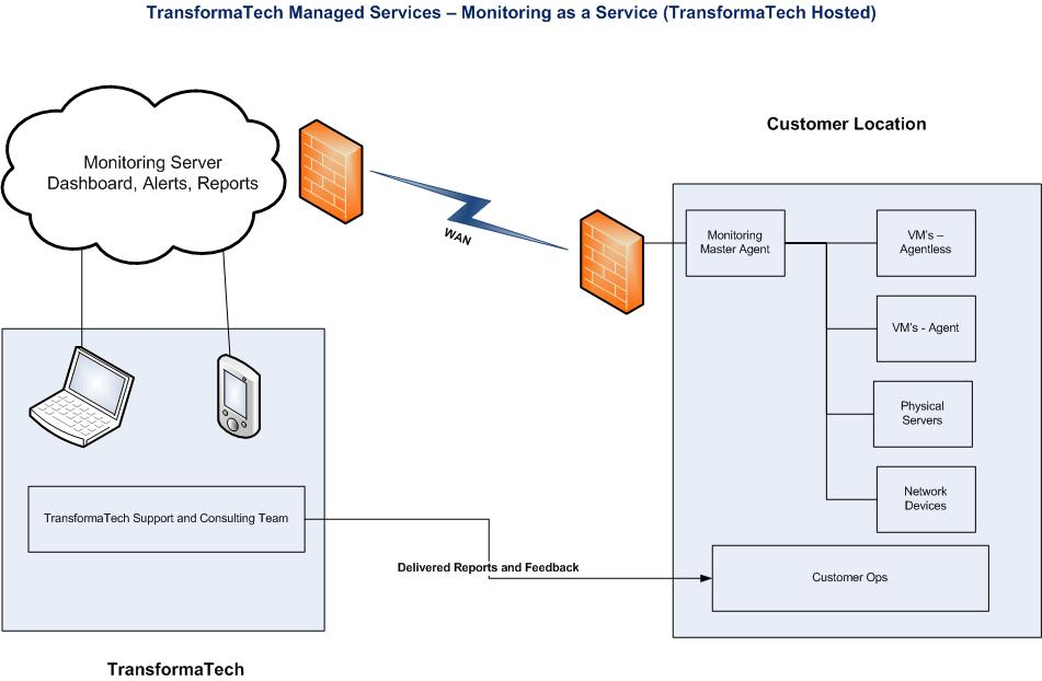 TransformaTech's Monitoring as a Service