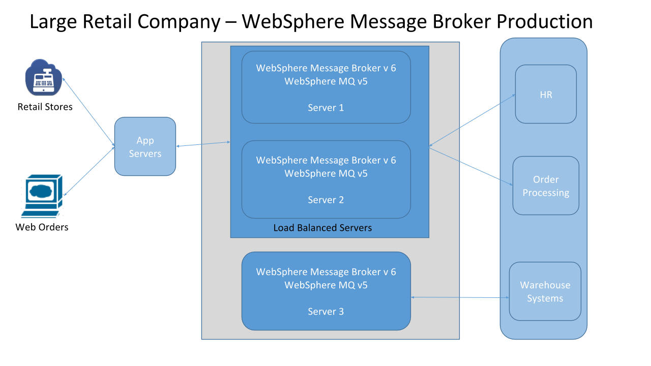 Websphere Message Broker