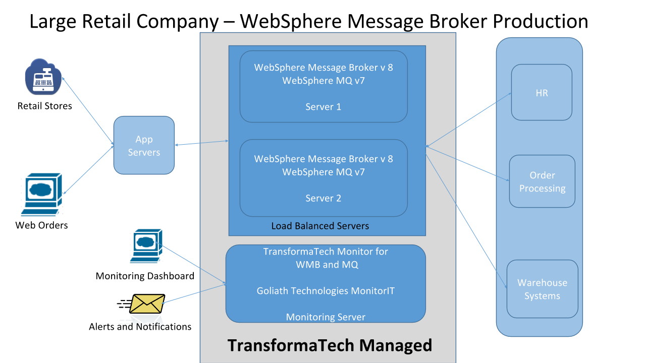 TransformaTech Managed WMB Prodcution