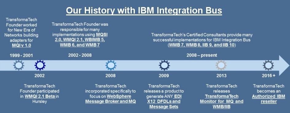 IBM Integration Bus